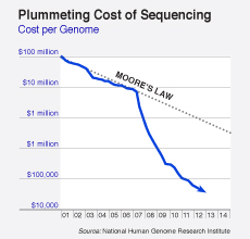 Low-Cost Genome Sequencing is Empowering Personalized Medicine